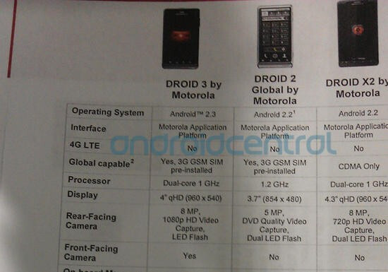 An upcoming Verizon product guide shows the specs for the Motorola DROID 3 - Motorola DROID 3 gets official specs and accessories list leaked