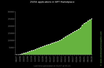 Windows Phone Marketplace hits 25 000 applications, Microsoft still gunning for quality