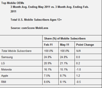 33  of Americans own a smartphone; Android share continues to rise