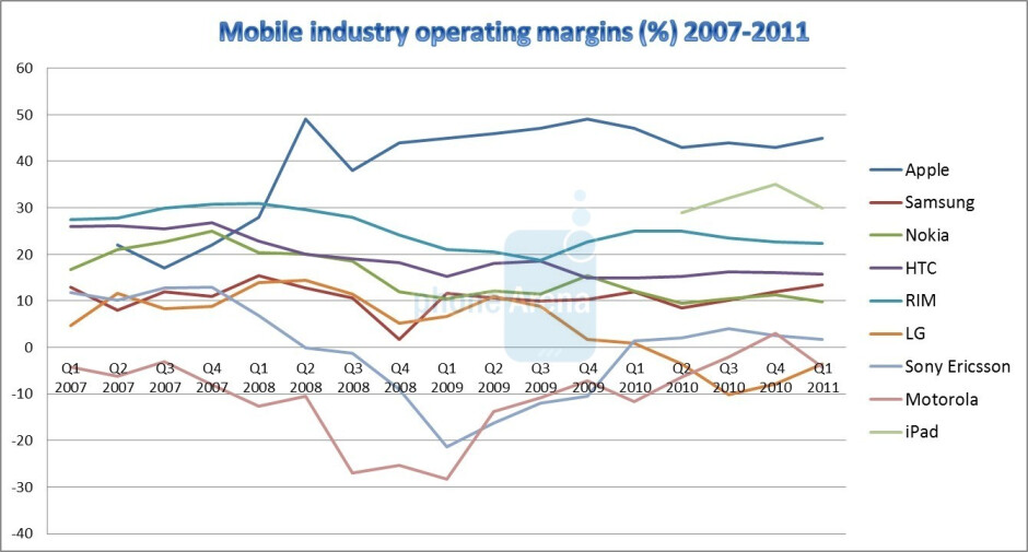Four years of disruption: cell phone industry financials 2007-2011