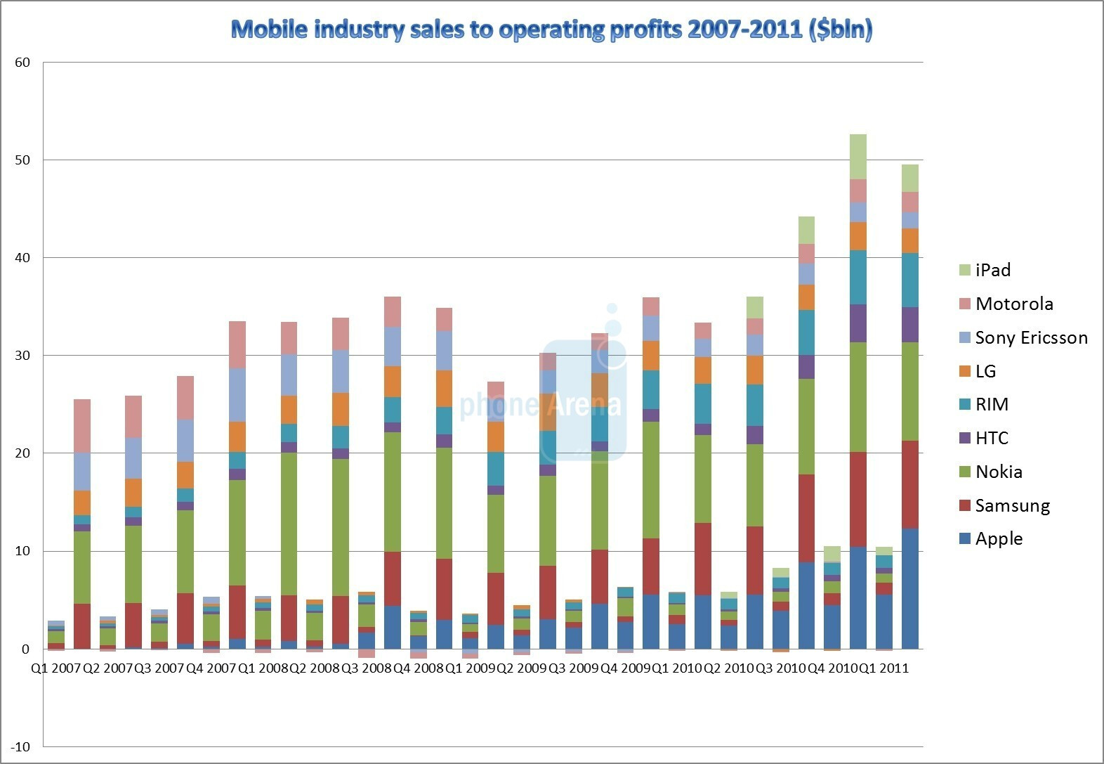 Four years of disruption: cell phone industry financials ...