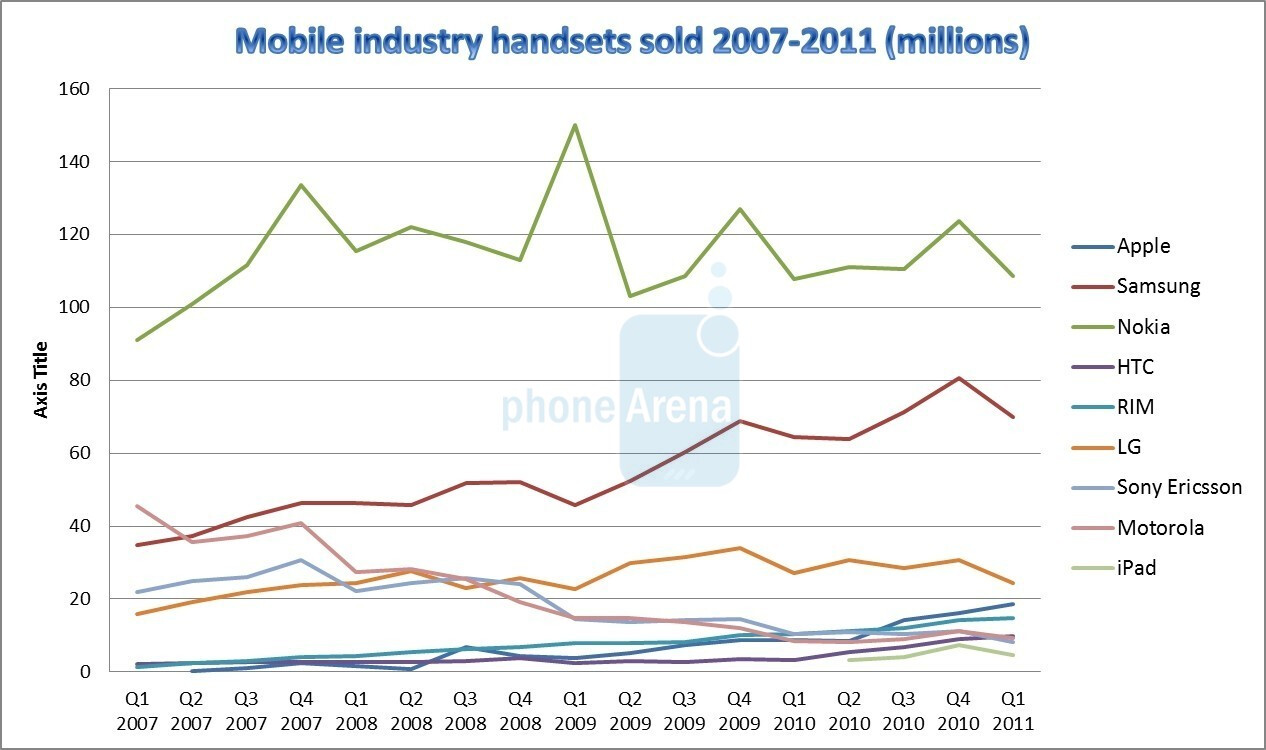 Four years of disruption cell phone industry financials for 126 incorrect key file for table