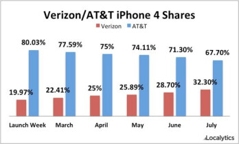 Verizon is responsible for nearly 33% of all Apple iPhone 4 units sold in the U.S.