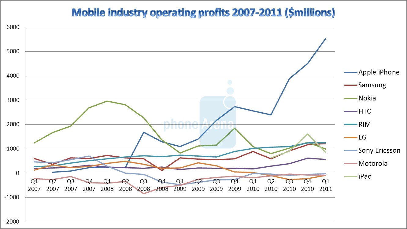 Four years of disruption cell phone industry financials for Industrie mobel