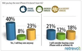 40% of current Apple iPhone owners would buy the next model, even if it didn't offer 4G connectivity