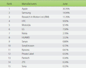 The Top 20 smartphones in June based on impression share from Millennial Media's network (L) and the top manufacturers (R)