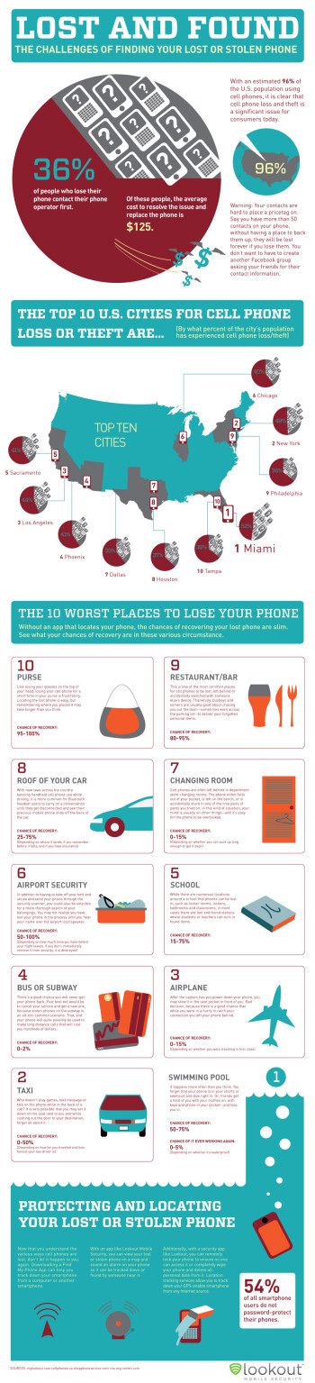 The statistics behind phones that go AWOL