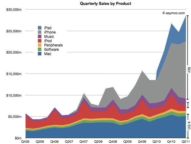 Chart courtesy of Asymco.com - Apple becomes the biggest smartphone maker, over 45% of its revenue comes from the iPhone