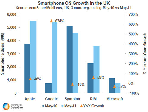 Symbian surpassed by iOS as the smartphone platform king of the UK