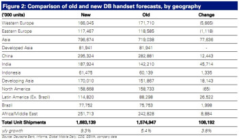 New 2011 handset sales forecast by region