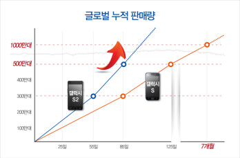 Sales of the Samsung Galaxy S II compared to its predecessor - the Galaxy S