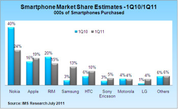 Smartphones projected to as 28  of handsets sold this year, Nokia the big loser of Q1
