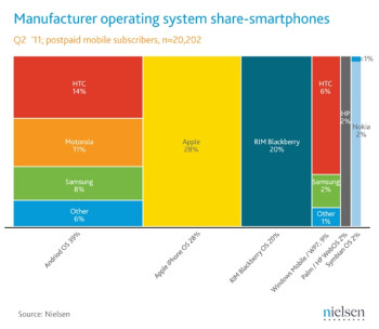 Nielsen's June data pegs Android on 39  of US smartphones, iOS holds 28