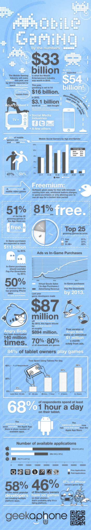 This is what the mobile video game industry looks like broken down into numbers