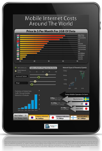 Infographic claims US is pretty expensive for mobile data, best value-for-money goes to Korea