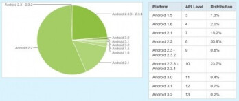 Despite losing 10% of its share of Android phones since the last survey, Android 2.2 still is in the majority of Android handsets