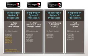 Qualcomm rebrands Snapdragon chips, new names to match chip generations, get rid of confusion