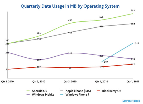 Smartphones and Data Usage: A love story