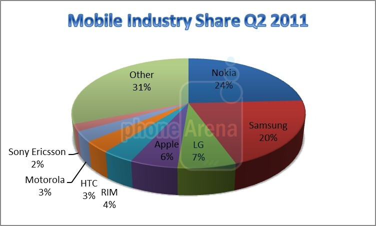 Hail the new smartphone kings apple and samsung q2 for Industrie mobel
