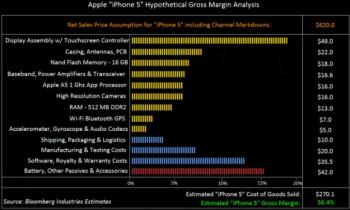 Bloomberg's hypothetical cost breakdown of the iPhone 5