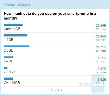 Smartphones and Data Usage: Poll results