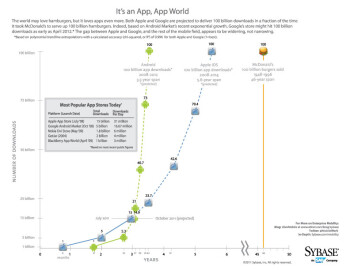The world loves apps more than burgers, infographic suggests