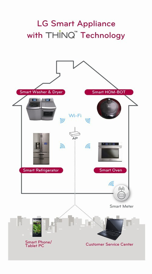 Control your home with your phone: are we there yet?