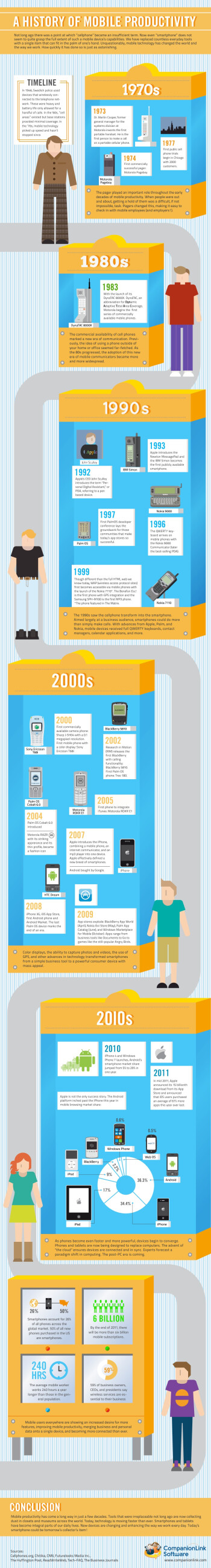 Take a trip through the history of mobile productivity with this infographic