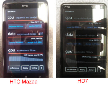 HTC Mazaa shows off its powerful GPU