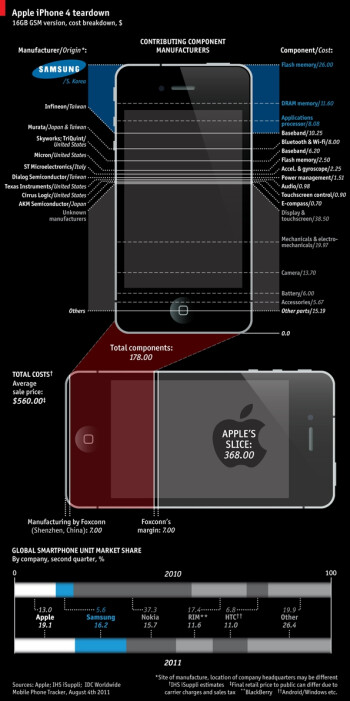 Samsung makes 26  of the iPhone 4's components, says infographic