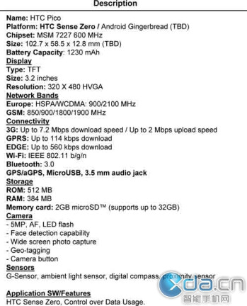The rumored HTC Pico and its hardware specs