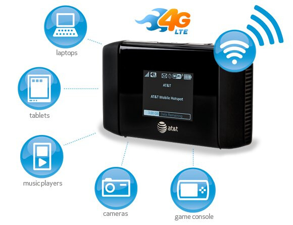 AT&T Mobile Hotspot Elevate 4G - LTE enabled mobile broadband devices from AT&T are expected to launch on 8/21, actual  roll out of LTE network will follow later