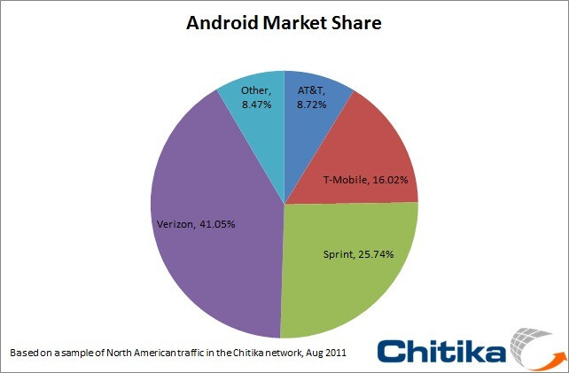 August 2011 - Verizon's Android market share is slipping