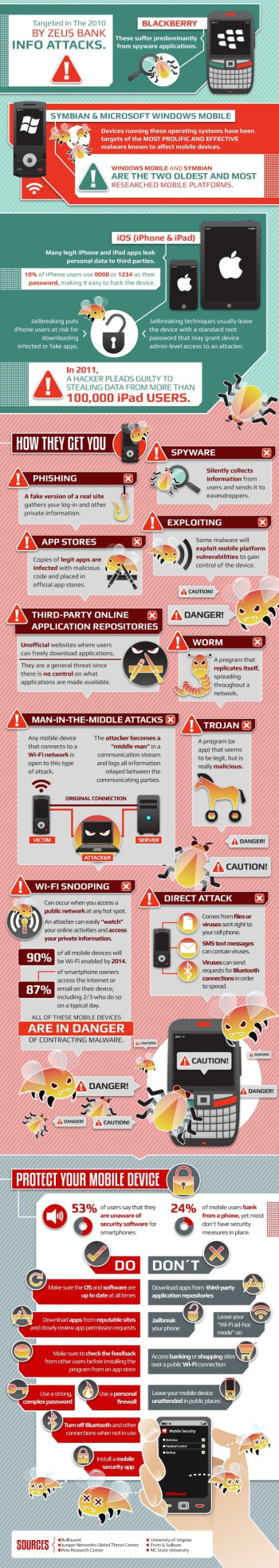 Detailed infographic speaks of the current state of mobile malware