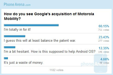 How do you see Google's acquisition of Motorola Mobility: poll results