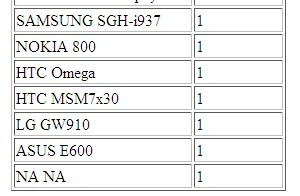 The HTC Omega and Nokia 800 appeared in Elbert Perez's game stats page