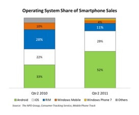 Google shifts patent momentum, Android continues to dominate stateside in the second quarter