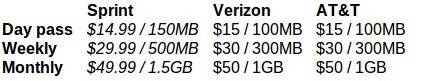 Tablet data plans compared - Sprint rolls out pre-paid tablet data plans