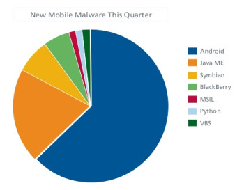 Android surpasses Symbian as the biggest malware target this quarter
