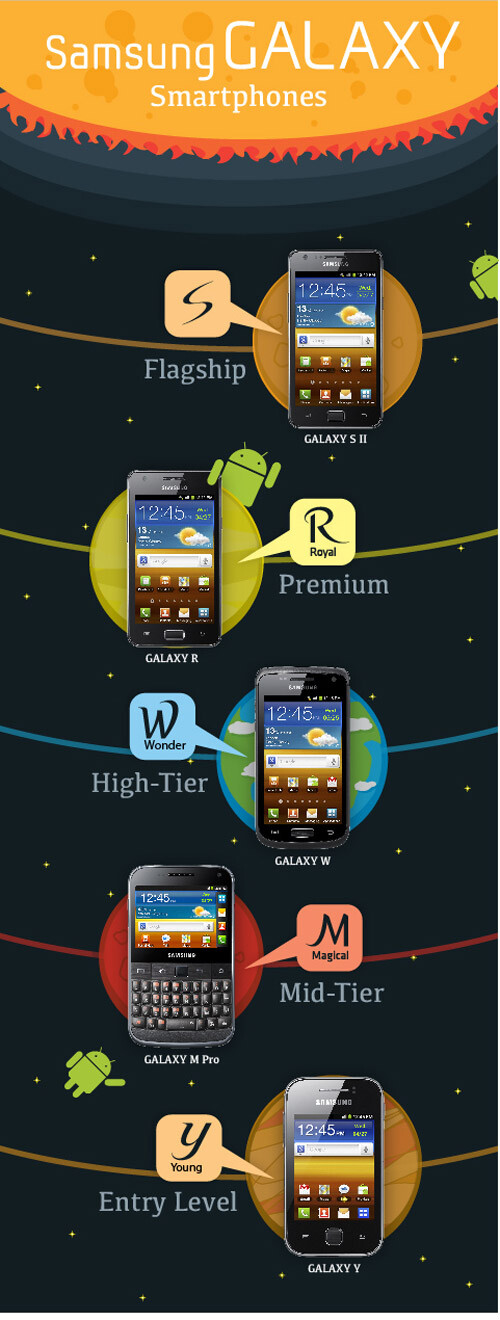Samsung outing Galaxy W, M Pro, Y, Y Pro in its new naming scheme for an Android assault on emerging markets