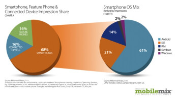 Android use surges to over 60  in July