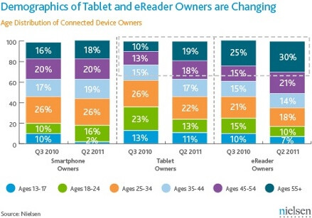 iPads are no longer reserved for young male geeks