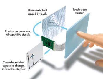 How a capacitive screen (L) and a resistive screen (R) work