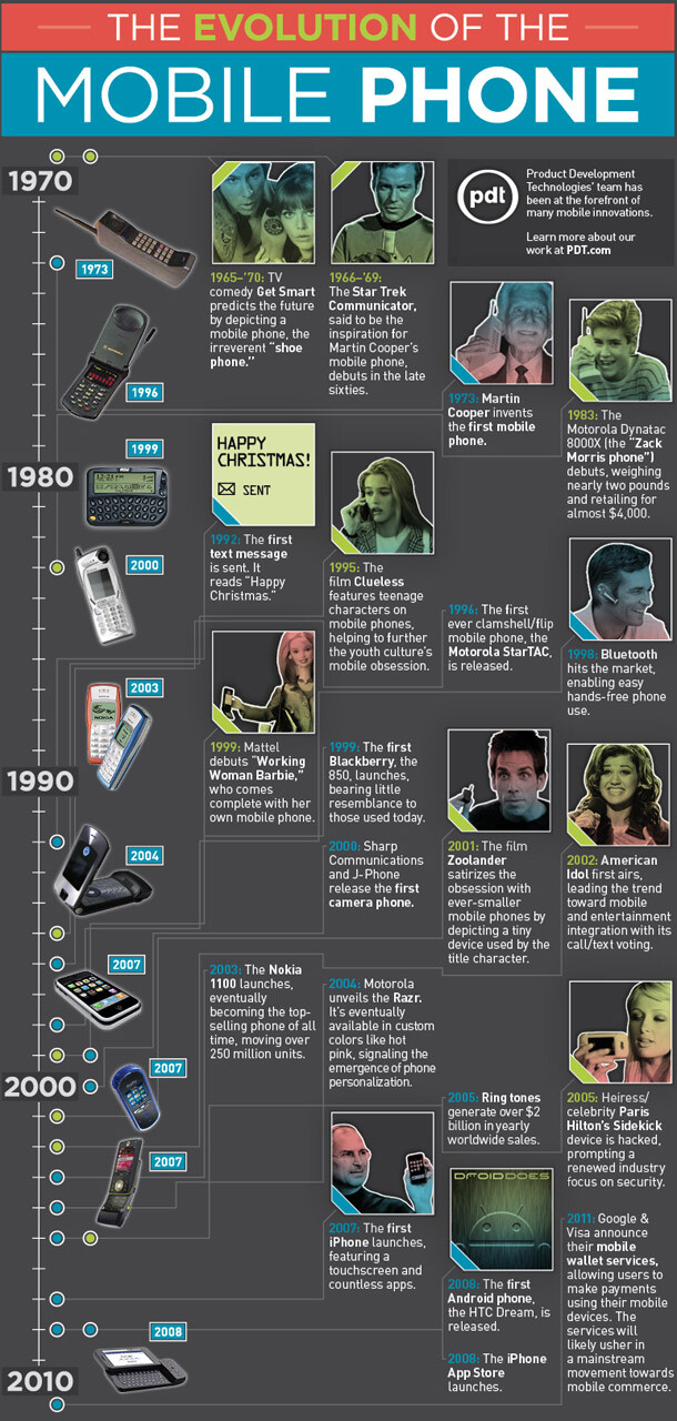 Infographic squeezes nearly 40 years of cell phone evolution
