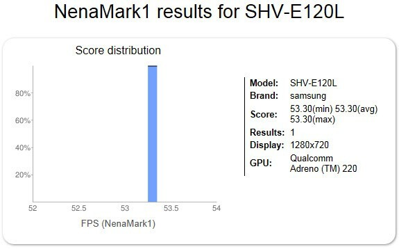 Samsung SHV-E120L with HD display appears in graphics test results