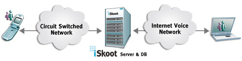 iSkoot launches new gateway, connecting cellphones with Skype