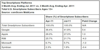 Android rises as RIM sales fall stateside, Samsung grows its lead as US top phone vendor
