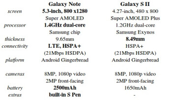 Samsung Galaxy Note versus Samsung Galaxy S II: spec comparison