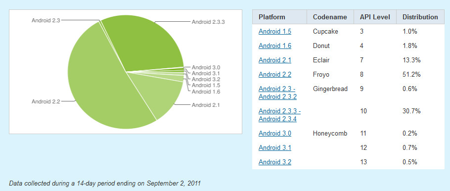 Android 2.3.3 and 2.3.4 added 30% more users over the last month - Latest figures show 30% gain in Android 2.3.3 and 2.3.4 users over 1 month