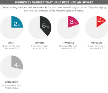 HTC has the most up-to-date Android phones (Android updates infographic)